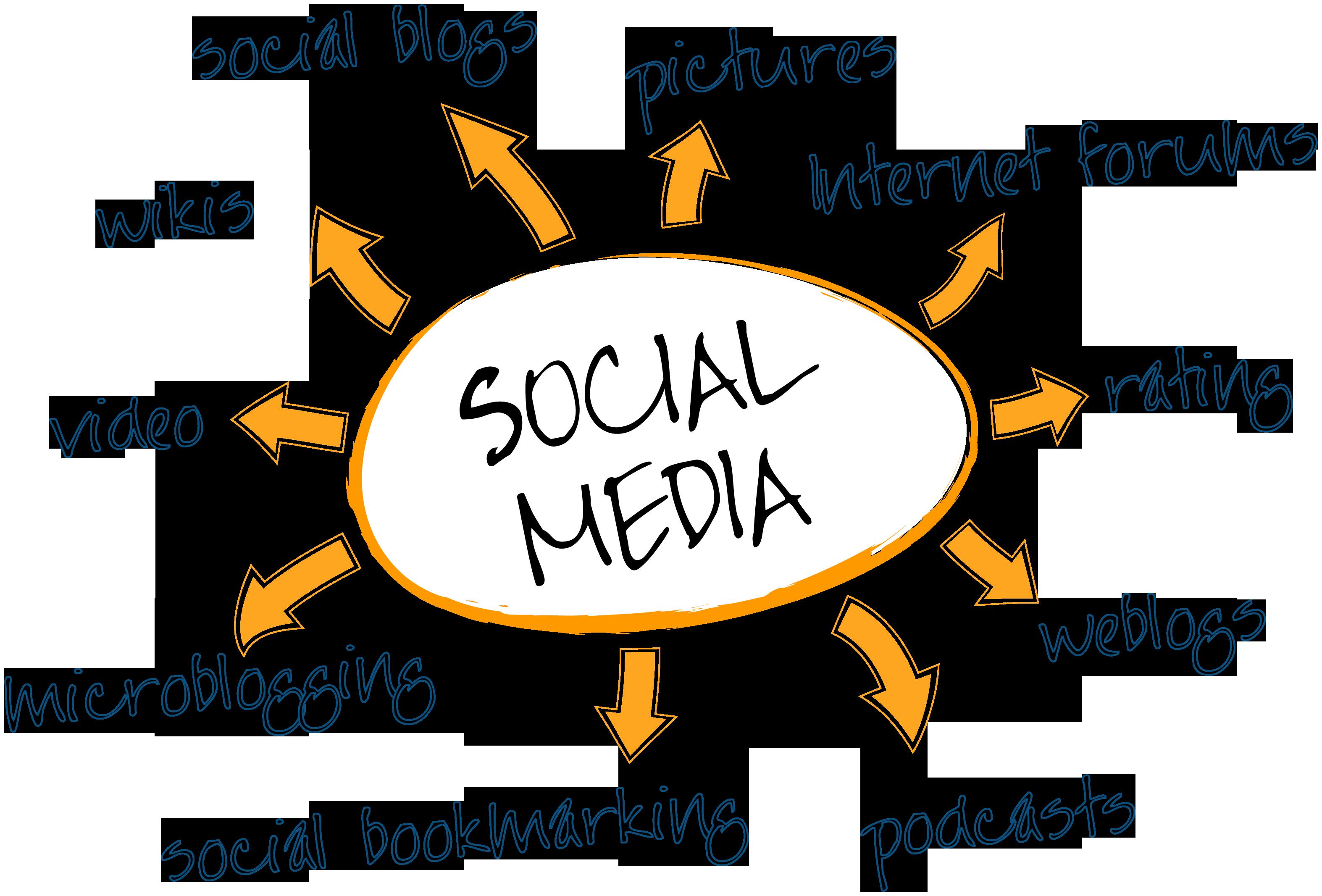Social media marketing per PMI